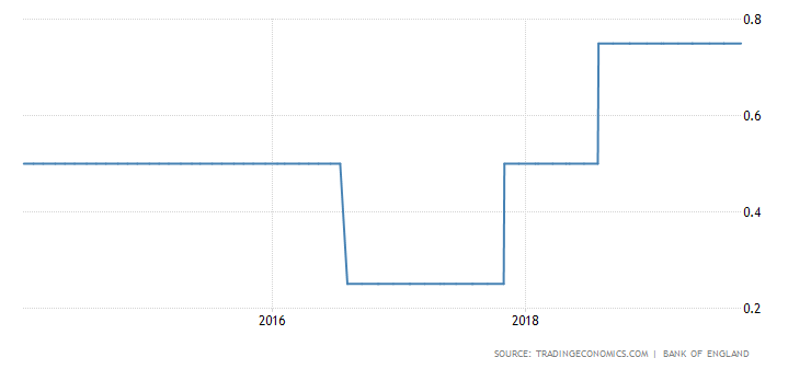 BoE Interest rate.png